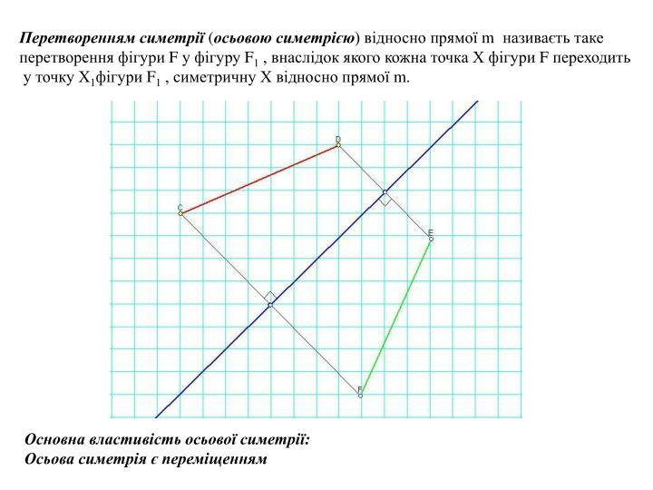 Перетворенням симетрії