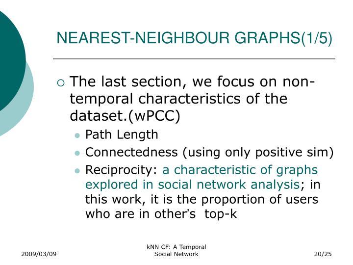 NEAREST-NEIGHBOUR GRAPHS(1/5)