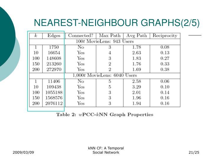 NEAREST-NEIGHBOUR GRAPHS(2/5)
