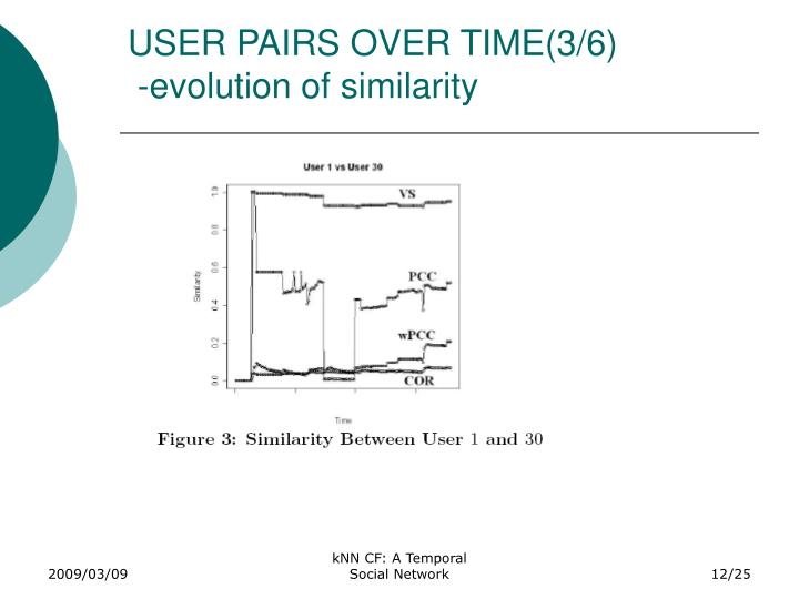 USER PAIRS OVER TIME(3/6)