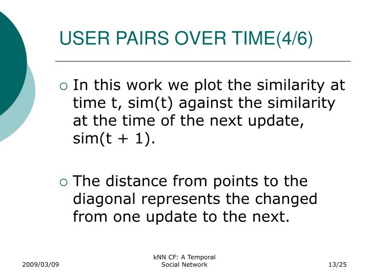 USER PAIRS OVER TIME(4/6)