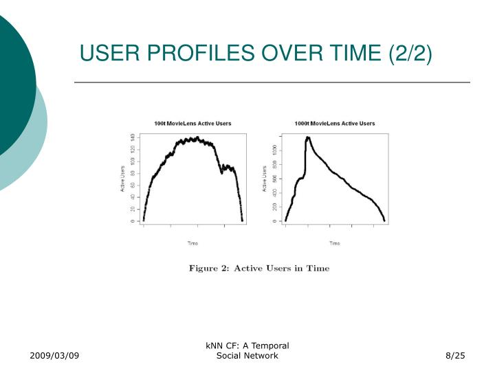 USER PROFILES OVER TIME (2/2)