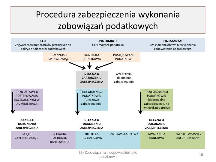 Procedura zabezpieczenia wykonania zobowiązań podatkowych