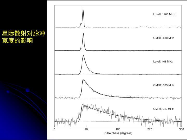 星际散射对脉冲宽度的影响