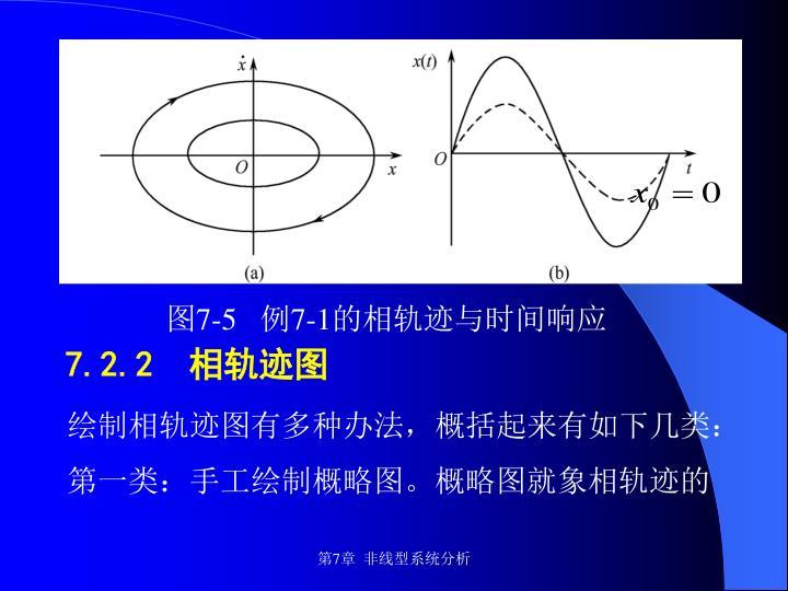 图7-5   例7-1的相轨迹与时间响应