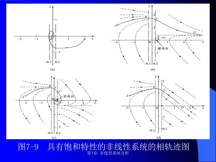 图7-9  具有饱和特性的非线性系统的相轨迹图
