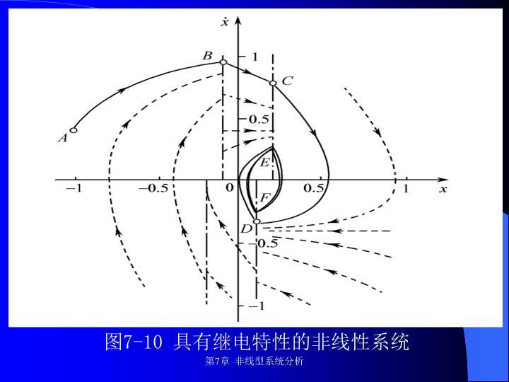 图7-10 具有继电特性的非线性系统