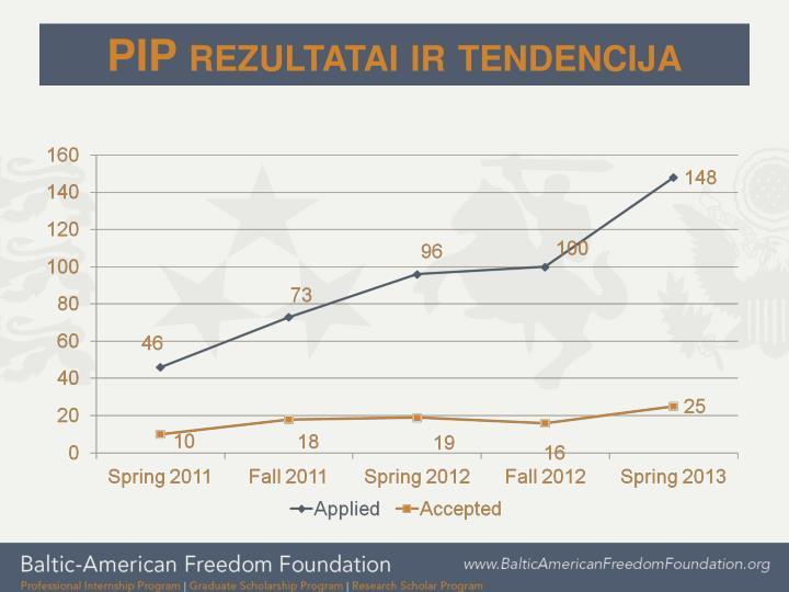 PIP rezultatai ir tendencija