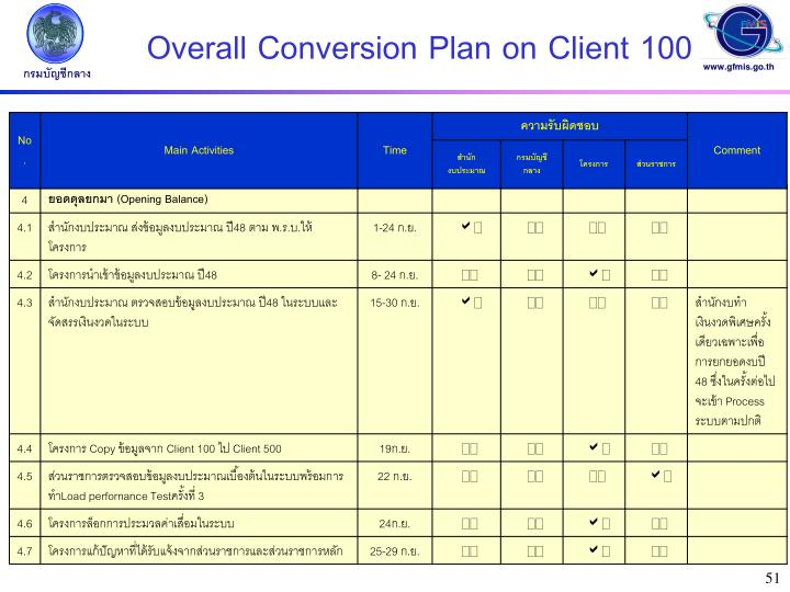 Overall Conversion Plan on Client 100