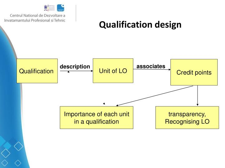 Qualification design