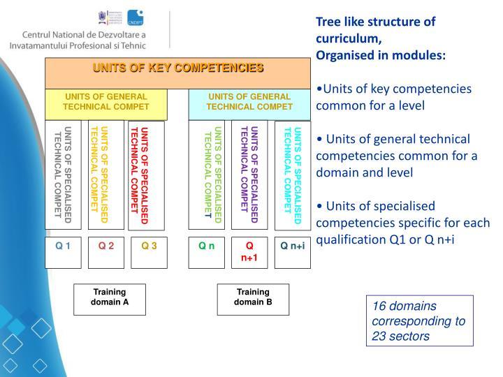 UNITS OF KEY COMPETENCIES