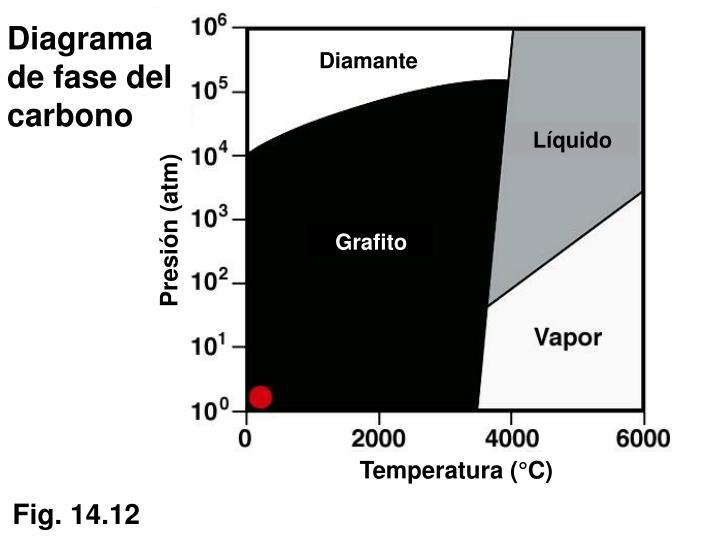 Diagrama de fase del carbono