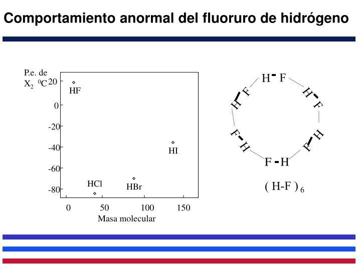Comportamiento anormal del fluoruro de hidrógeno