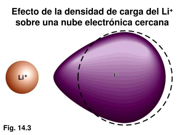 Efecto de la densidad de carga del Li