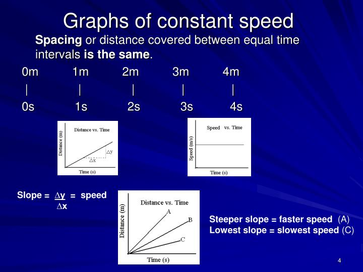 Graphs of constant speed