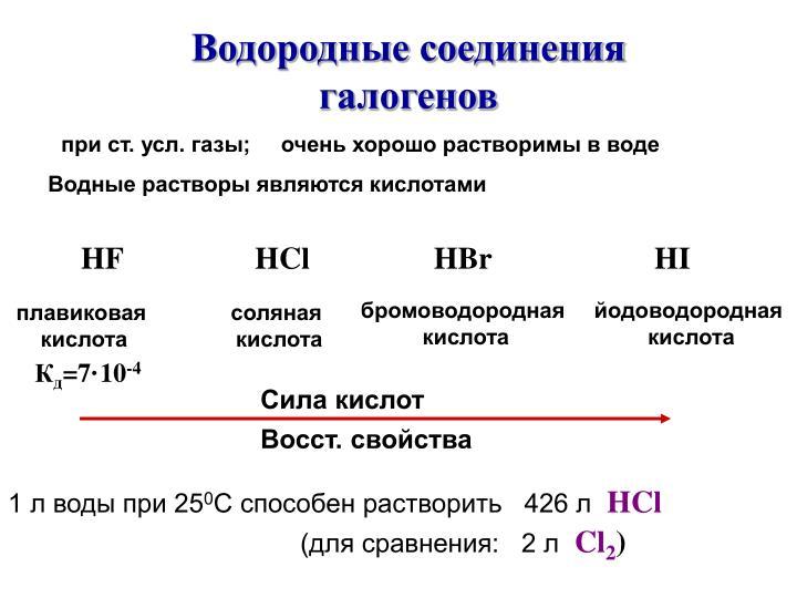 Водородные соединения галогенов