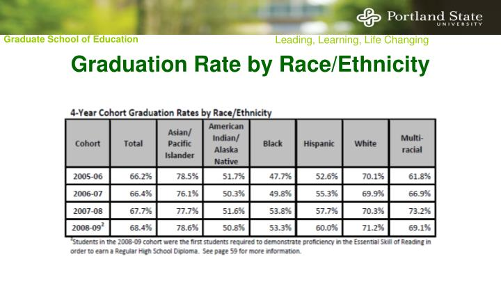Graduation Rate by Race/Ethnicity