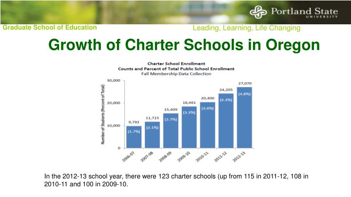 Growth of Charter Schools in Oregon