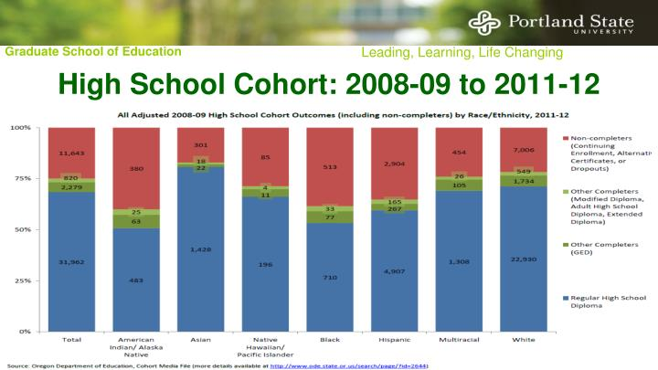 High School Cohort: 2008-09 to 2011-12