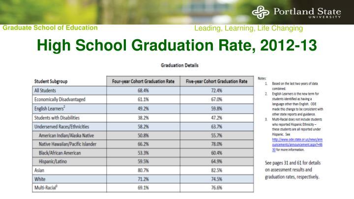 High School Graduation Rate, 2012-13