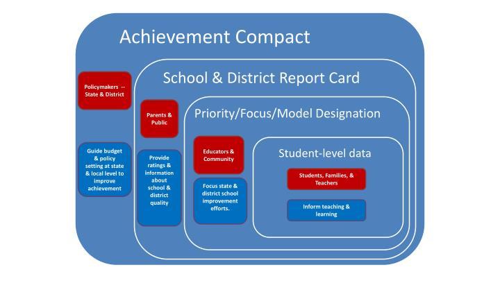 Achievement Compact
