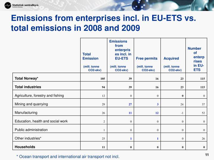 Emissions from enterprises incl. in EU-ETS vs. total emissions