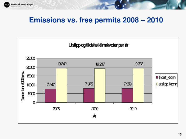 Emissions vs. free permits 2008 – 2010