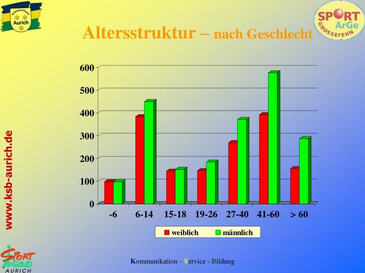 Altersstruktur –
