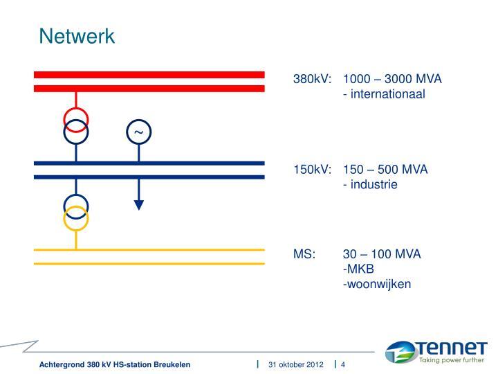 Netwerk