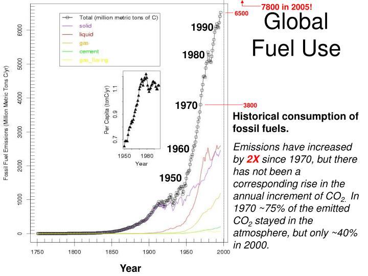 Global Fuel Use