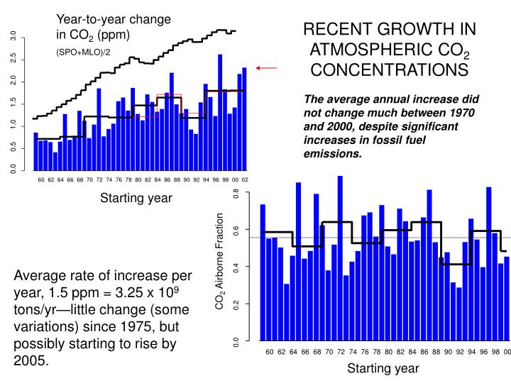 RECENT GROWTH IN ATMOSPHERIC CO