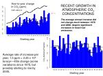 recent growth in atmospheric co 2 concentrations