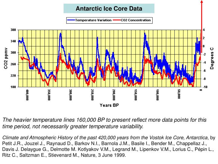 Antarctic Ice Core Data