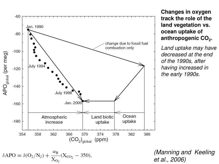 Changes in oxygen track the role of the land vegetation vs. ocean uptake of