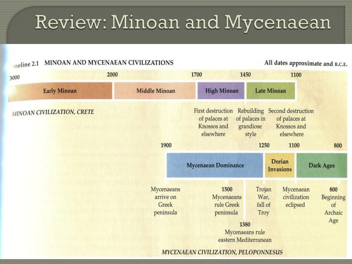 Review: Minoan and Mycenaean