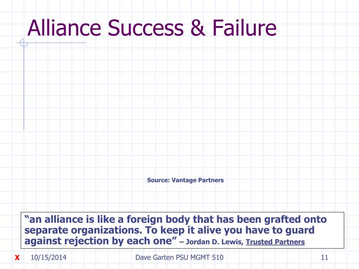 Alliance Success & Failure