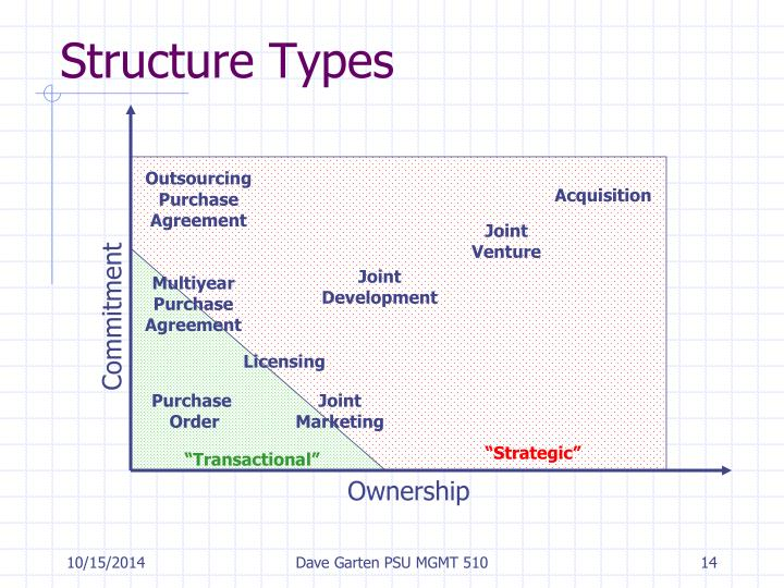 Structure Types