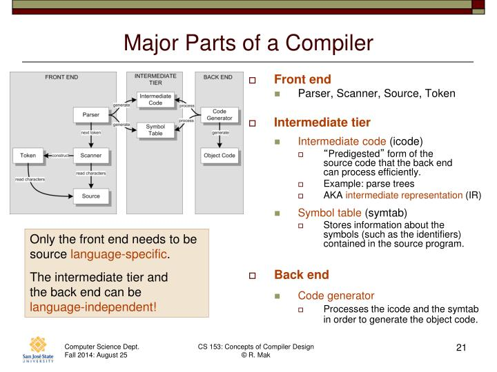 Major Parts of a Compiler