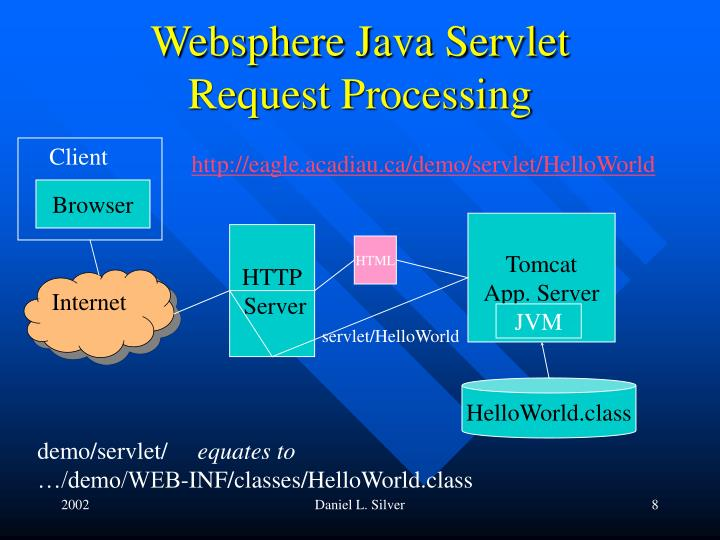 Websphere Java Servlet