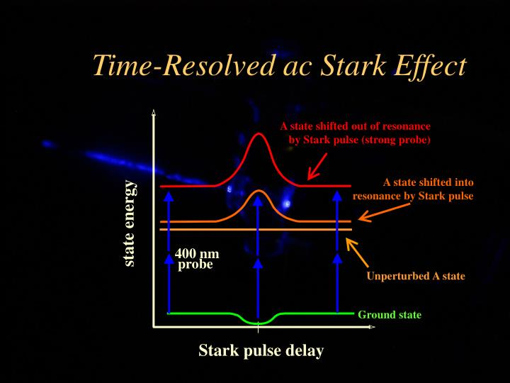 Time-Resolved ac Stark Effect