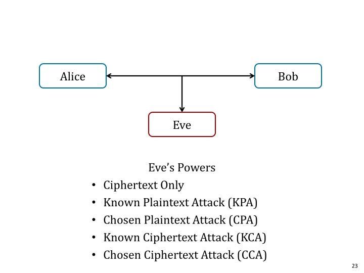 Eve's Powers