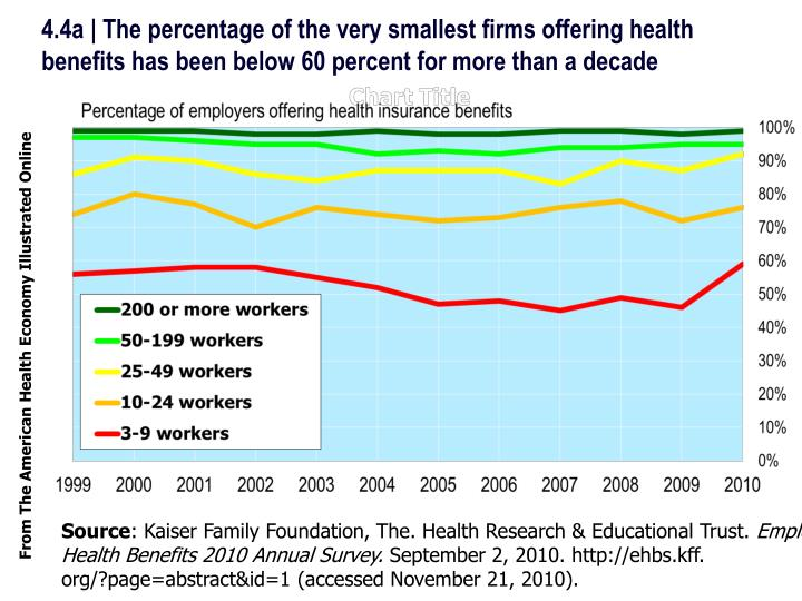 4.4a | The percentage of the very smallest firms offering health benefits has been below 60 percent ...
