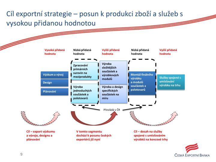 Cíl exportní strategie – posun k produkci zboží a služeb s vysokou přidanou hodnotou