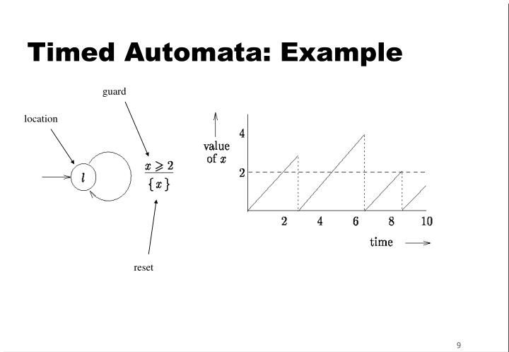 Timed Automata: Example