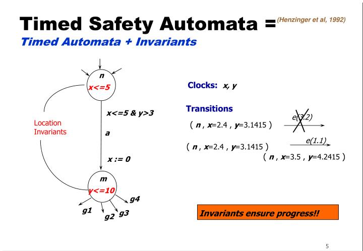 Timed Safety Automata =