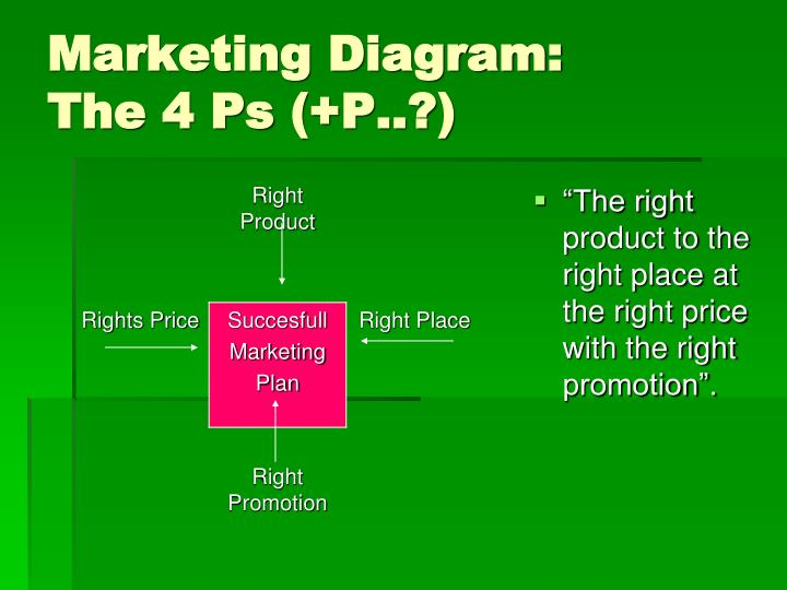 Marketing Diagram: