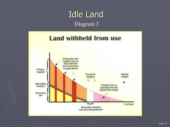 Idle Land