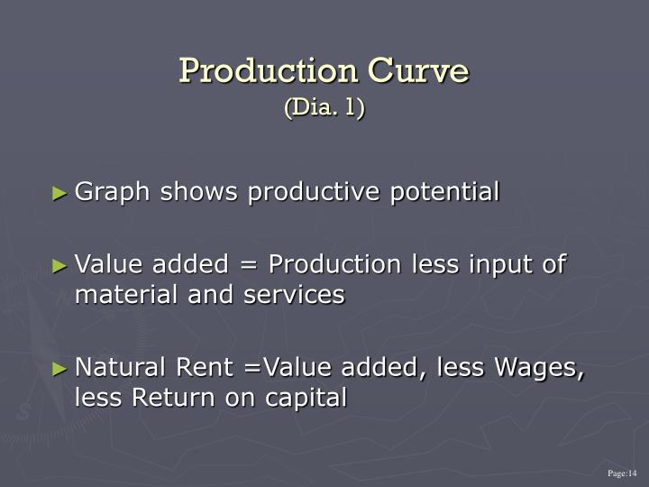 Production Curve