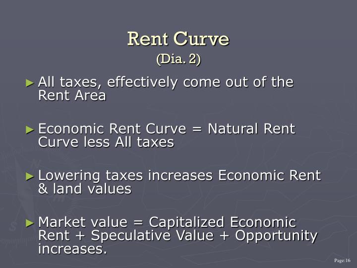 Rent Curve