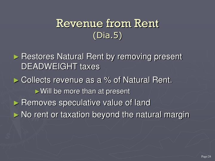 Revenue from Rent